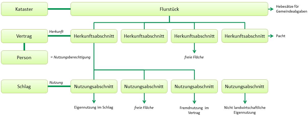 Hintergrund der Vertrags- und Flurstücksverwaltung